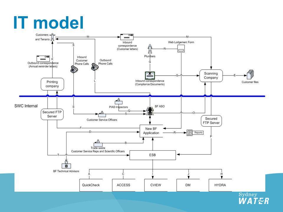 IT model
