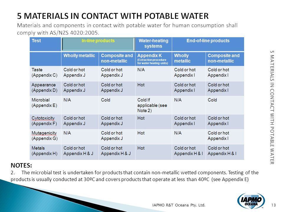 IAPMO R&T Oceana Pty. Ltd.13 NOTES: 2. The microbial test is undertaken for products that contain non-metallic wetted components. Testing of the produ