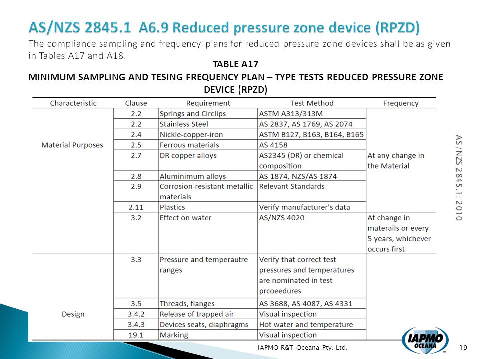 IAPMO R&T Oceana Pty. Ltd.19 TABLE A17 MINIMUM SAMPLING AND TESING FREQUENCY PLAN – TYPE TESTS REDUCED PRESSURE ZONE DEVICE (RPZD)