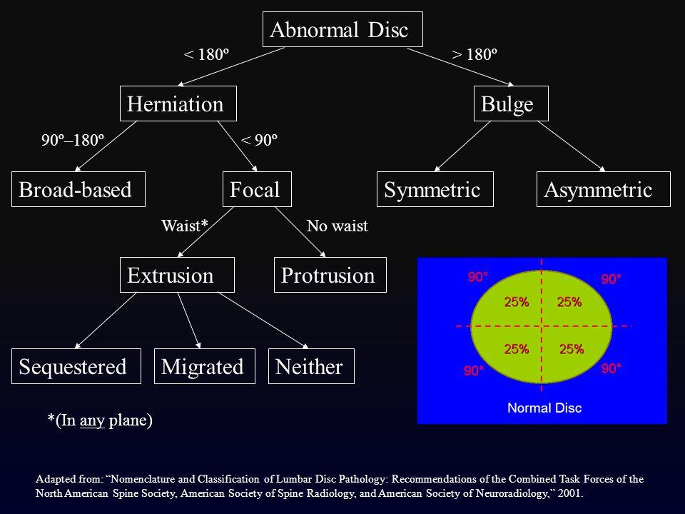 Abnormal Disc Bulge SymmetricAsymmetric Herniation Broad-basedFocal ExtrusionProtrusion SequesteredMigratedNeither > 180º< 180º < 90º90º–180º No waist