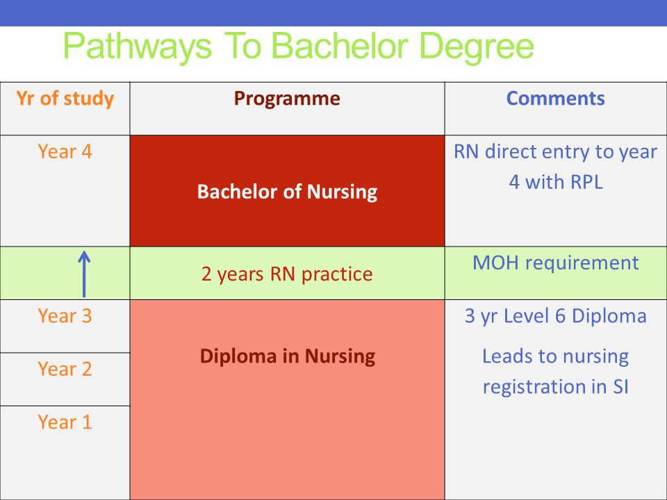 Pathways To Bachelor Degree Yr of studyProgrammeComments Year 4 Bachelor of Nursing RN direct entry to year 4 with RPL 2 years RN practice MOH requirement Year 3 Diploma in Nursing 3 yr Level 6 Diploma Leads to nursing registration in SI Year 2 Year 1