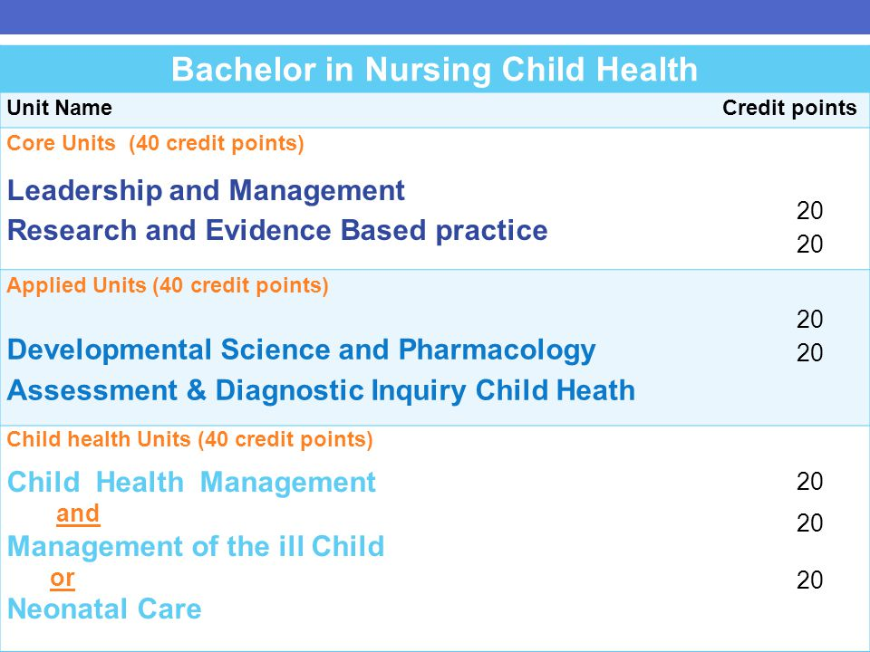 Child health Structure Bachelor in Nursing Child Health Unit Name Credit points Core Units (40 credit points) Leadership and Management Research and Evidence Based practice 20 Applied Units (40 credit points) Developmental Science and Pharmacology Assessment & Diagnostic Inquiry Child Heath 20 Child health Units (40 credit points) Child Health Management and Management of the ill Child or Neonatal Care 20