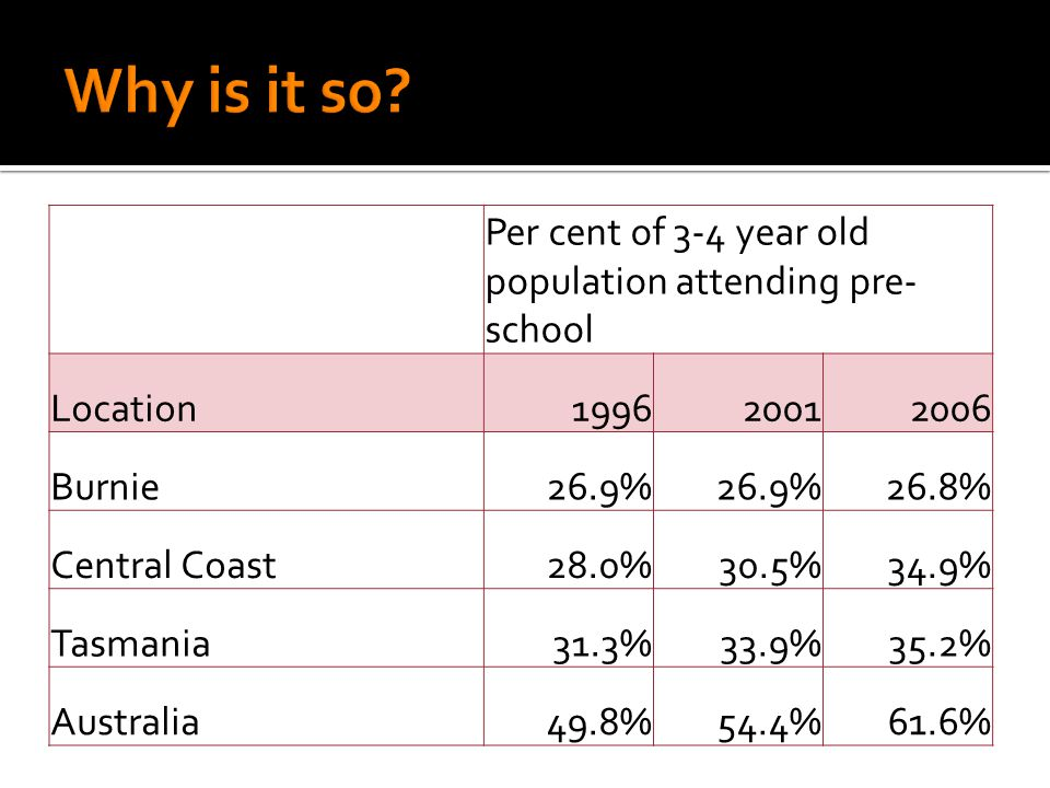Per cent of 3-4 year old population attending pre- school Location199620012006 Burnie26.9% 26.8% Central Coast28.0%30.5%34.9% Tasmania31.3%33.9%35.2%