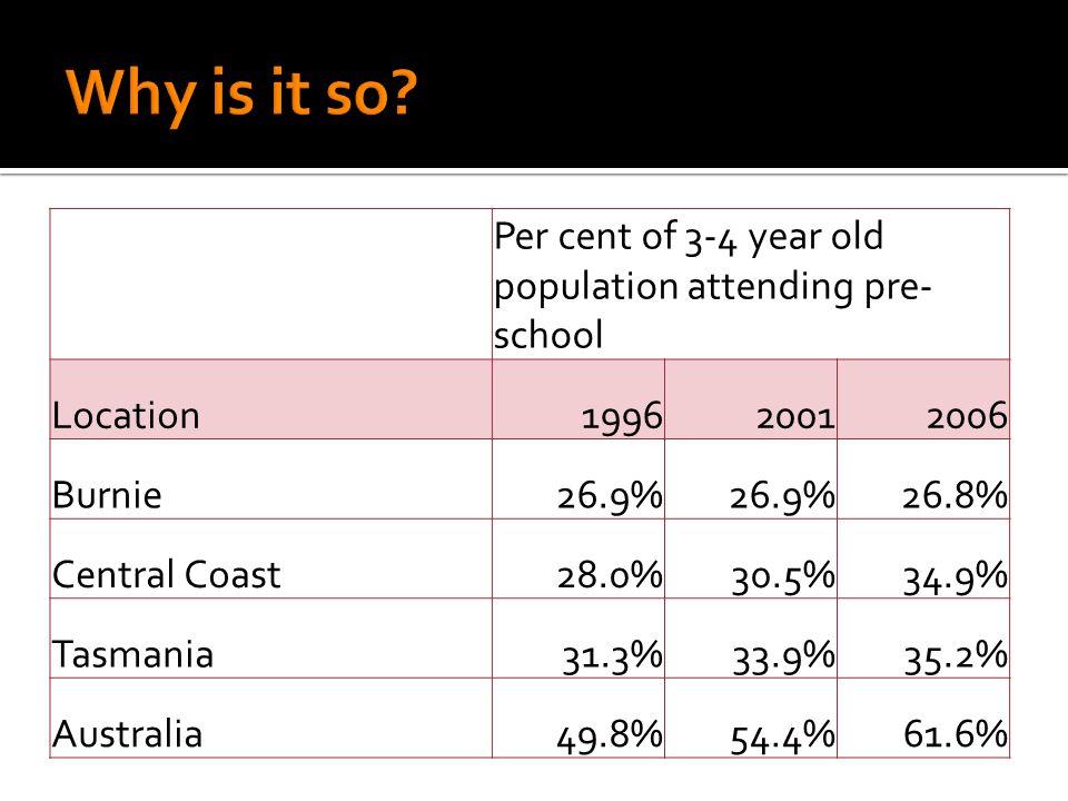 Per cent of persons aged 15+ with post-school qualifications Region Per cent with Year 12 qualifications Per cent with any post school qualification Per cent with bachelor qualifications Burnie22.5%31.1%5.8% Central Coast21.2%33.3%6.2% Tasmania31.3%35.6%9.1% Australia42.2%39.4%11.6%