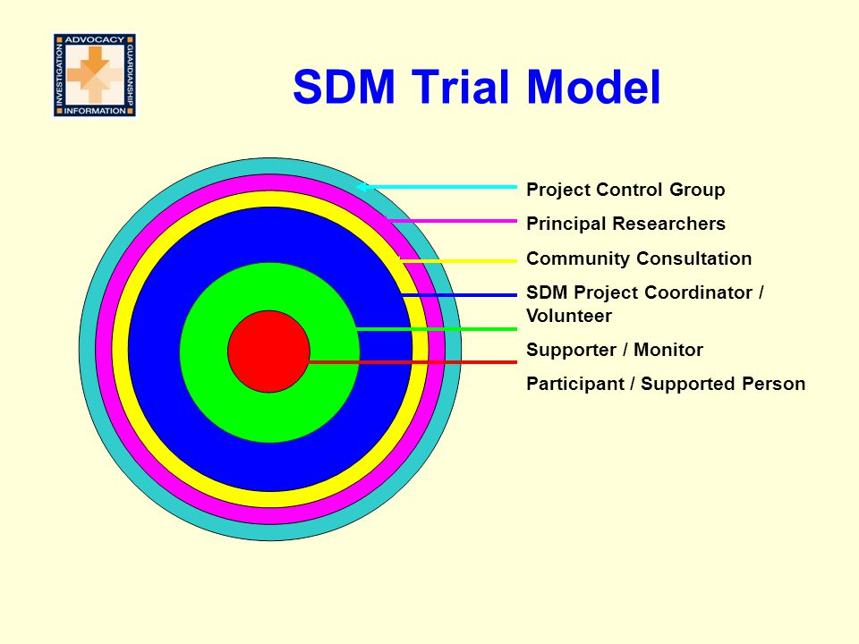 SDM Trial Model Project Control Group Principal Researchers Community Consultation SDM Project Coordinator / Volunteer Supporter / Monitor Participant / Supported Person