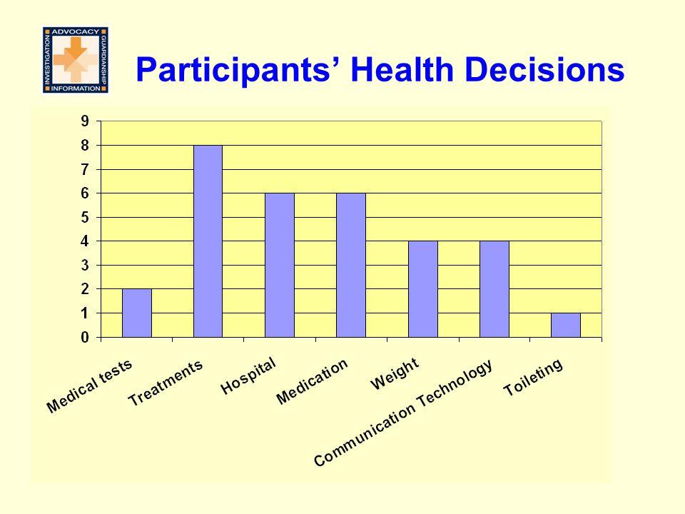 Participants' Health Decisions