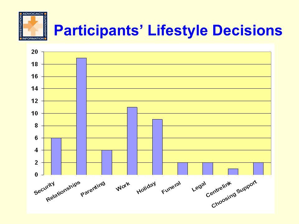 Participants' Lifestyle Decisions