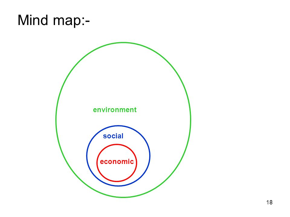 18 Mind map:- social environment economic