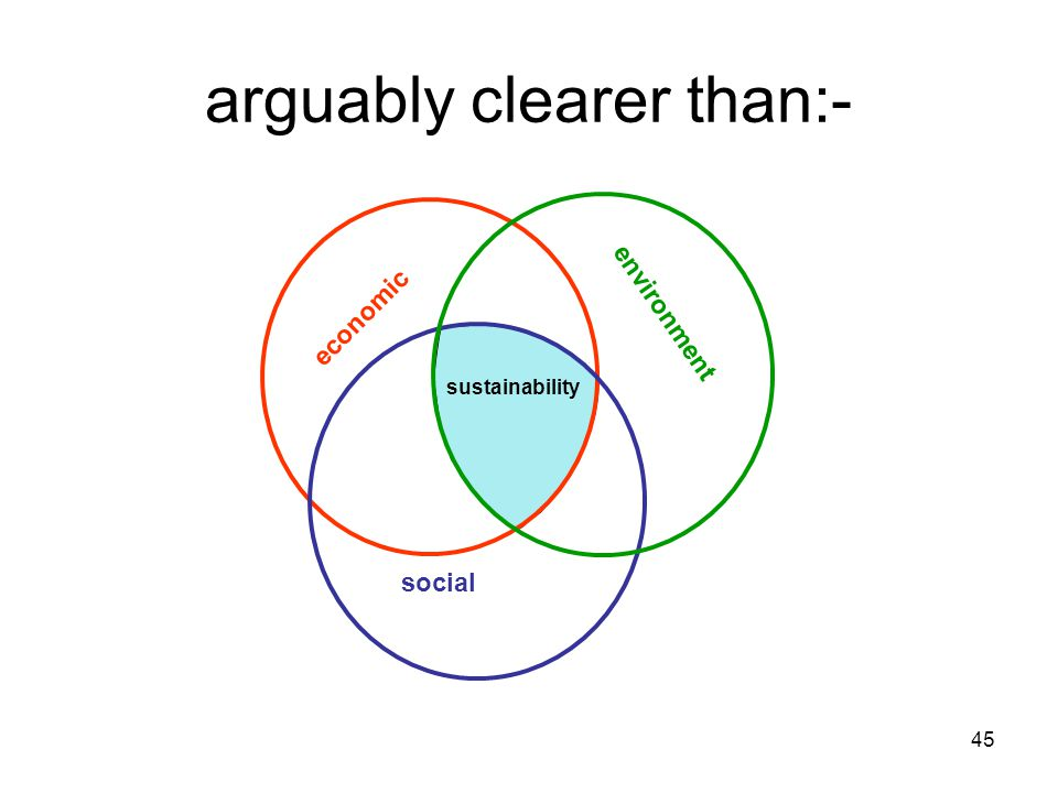 45 arguably clearer than:- sustainability economic social environment