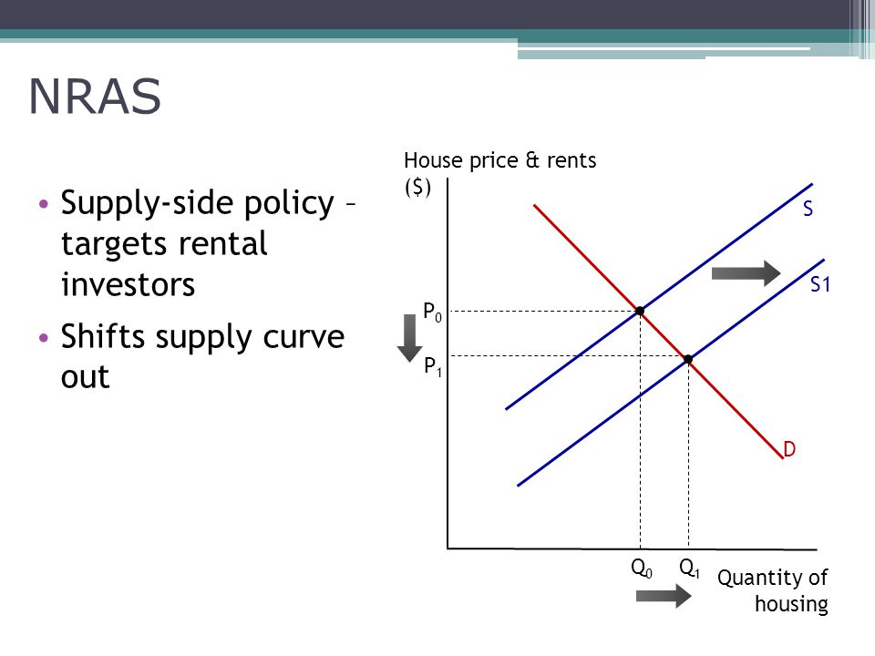 NRAS Supply-side policy – targets rental investors Shifts supply curve out D S Quantity of housing House price & rents ($) P1P1 P0P0 S1 Q0Q0 Q1Q1