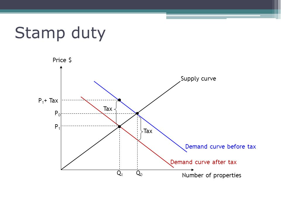 P1P1 Stamp duty Number of properties Price $ Tax P0P0 P 1 + Tax Supply curve Demand curve before tax Demand curve after tax Tax Q0Q0 Q1Q1