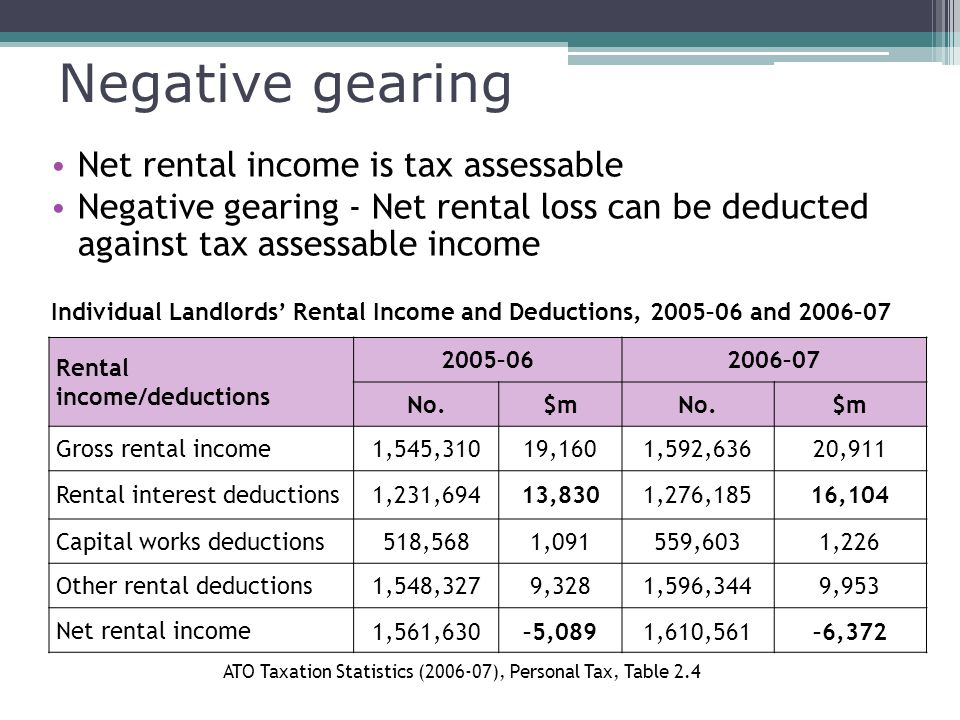 Negative gearing Net rental income is tax assessable Negative gearing - Net rental loss can be deducted against tax assessable income Rental income/deductions 2005–062006–07 No.$mNo.$m Gross rental income1,545,31019,1601,592,63620,911 Rental interest deductions1,231,69413,8301,276,18516,104 Capital works deductions518,5681,091559,6031,226 Other rental deductions1,548,3279,3281,596,3449,953 Net rental income 1,561,630–5,0891,610,561–6,372 Individual Landlords' Rental Income and Deductions, 2005–06 and 2006–07 ATO Taxation Statistics ( ), Personal Tax, Table 2.4