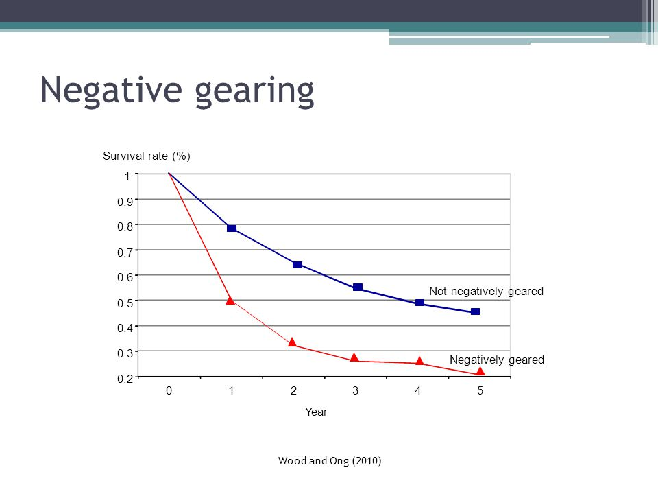 Negative gearing Survival rate (%) Not negatively geared Negatively geared Wood and Ong (2010) Year
