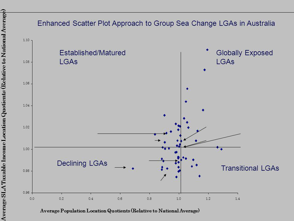 Established/Matured LGAs Globally Exposed LGAs Declining LGAs Transitional LGAs Enhanced Scatter Plot Approach to Group Sea Change LGAs in Australia