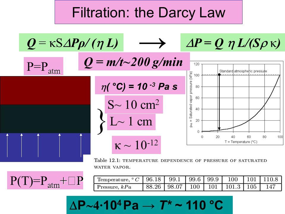 Filtration: the Darcy Law atm +  P P(T)=P atm +  P }  P = Q  L/(S  κ)  ( °C) = 10 -3 Pa s  P  4· 10 4 Pa → T* ~ 110 °C Q = m/t~200 g/min L~ 1 cm atm P=P atm → Q = κS  Pρ/ (  L) S~ 10 cm 2 κ ~ 10 -12