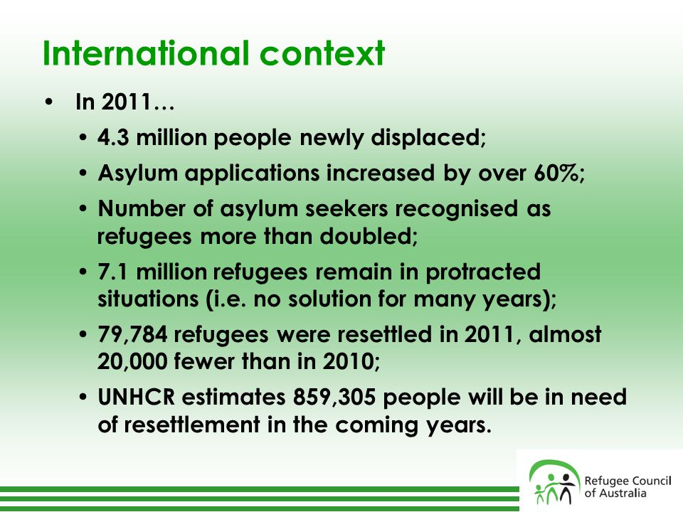 International context In 2011… 4.3 million people newly displaced; Asylum applications increased by over 60%; Number of asylum seekers recognised as refugees more than doubled; 7.1 million refugees remain in protracted situations (i.e.