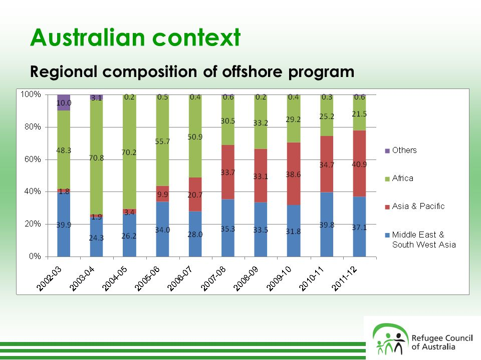Australian context Regional composition of offshore program