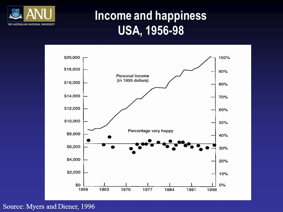 Income and happiness USA, Source: Myers and Diener, 1996