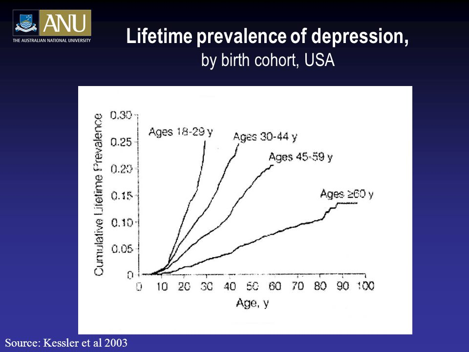 Lifetime prevalence of depression, by birth cohort, USA Source: Kessler et al 2003