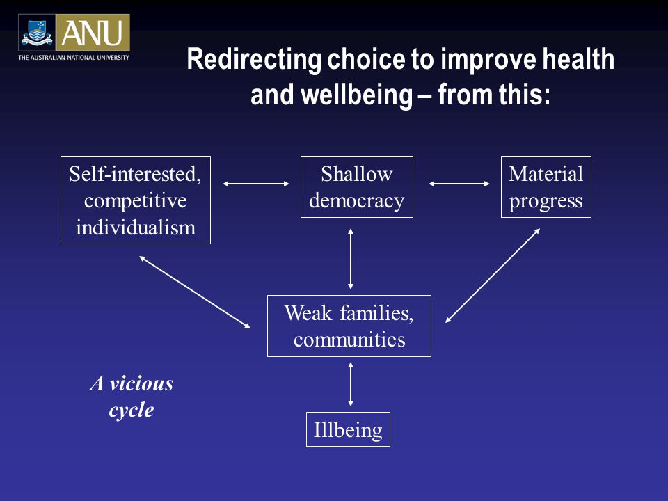 Redirecting choice to improve health and wellbeing – from this: Weak families, communities Self-interested, competitive individualism Shallow democracy Material progress Illbeing A vicious cycle