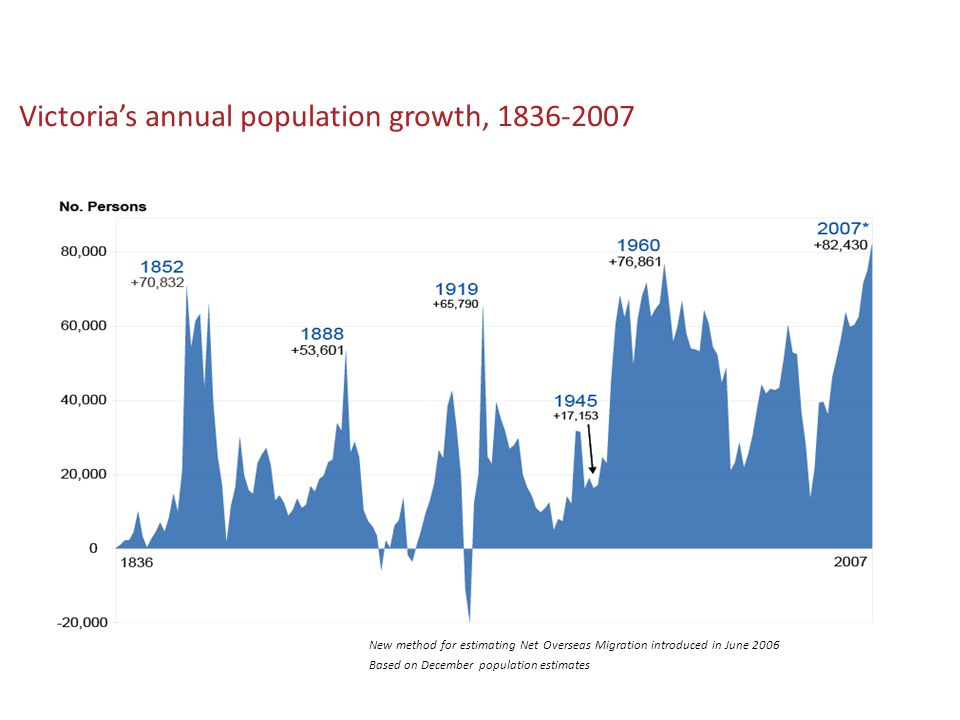 Victoria's annual population growth, 1836-2007 New method for estimating Net Overseas Migration introduced in June 2006 Based on December population estimates