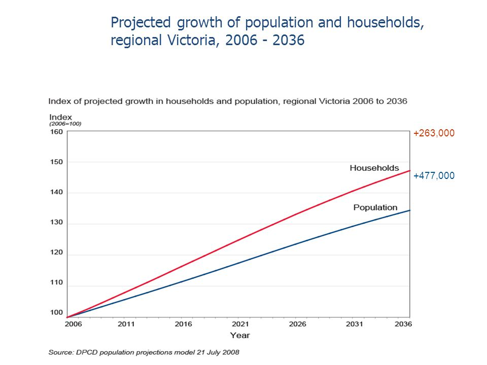 Projected growth of population and households, regional Victoria, 2006 - 2036 +477,000 +263,000