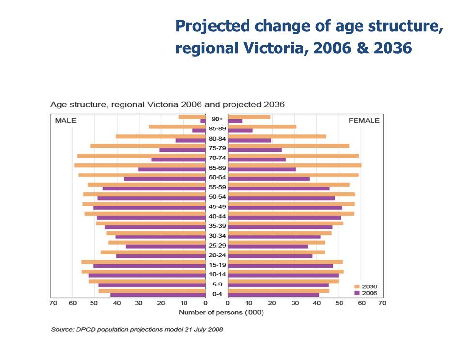 Projected change of age structure, regional Victoria, 2006 & 2036