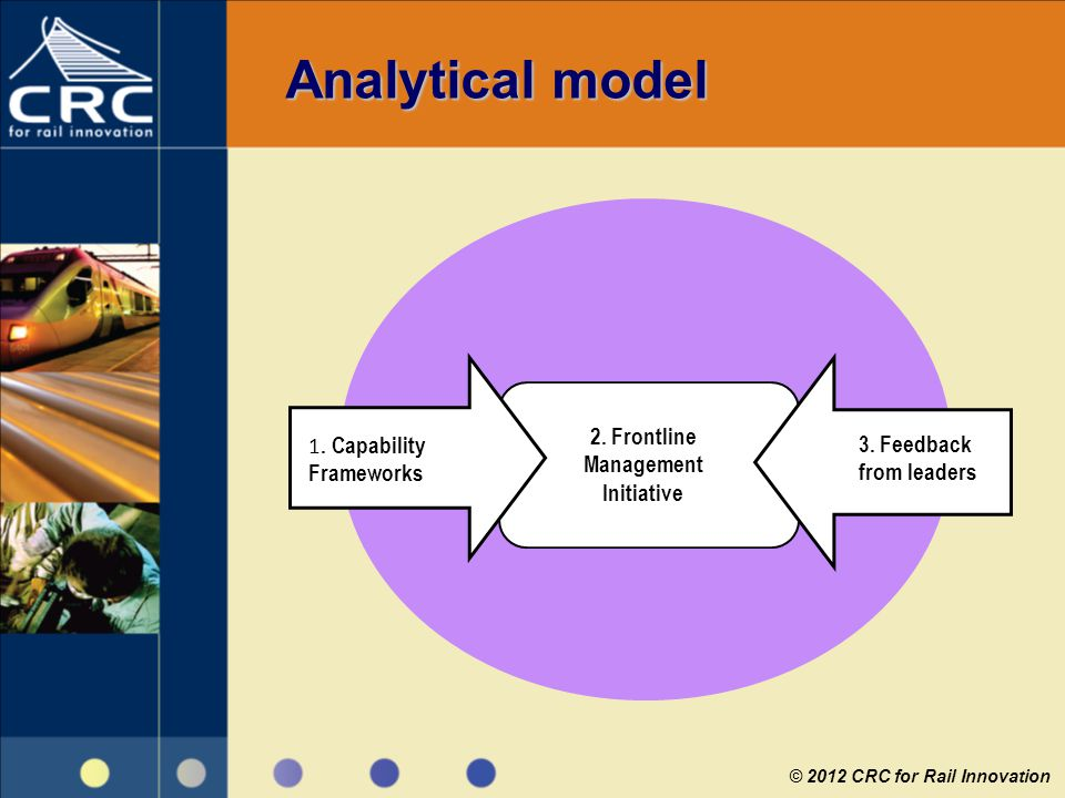 Analytical model © 2012 CRC for Rail Innovation 1. Capability Frameworks 3. Feedback from leaders 2. Frontline Management Initiative