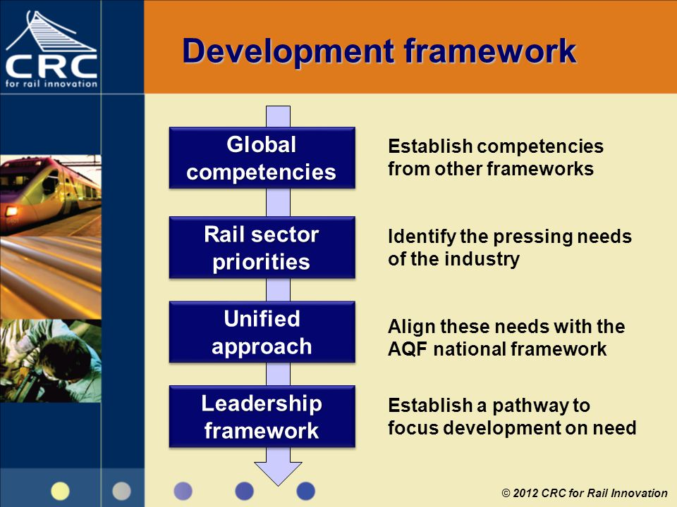 Development framework Global competencies Rail sector priorities Unified approach Leadership framework Establish competencies from other frameworks Id
