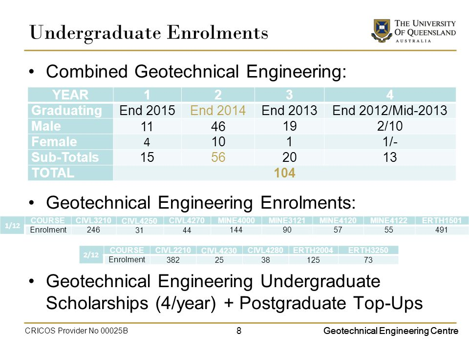 Geotechnical Engineering Centre Undergraduate Enrolments Combined Geotechnical Engineering: Geotechnical Engineering Enrolments: Geotechnical Engineering Undergraduate Scholarships (4/year) + Postgraduate Top-Ups YEAR1234 GraduatingEnd 2015End 2014End 2013End 2012/Mid-2013 Male /10 Female /- Sub-Totals TOTAL104 1/12 COURSECIVL3210CIVL4250CIVL4270MINE4000MINE3121MINE4120MINE4122ERTH1501 Enrolment Geotechnical Engineering Centre 2/12 COURSECIVL2210CIVL4230CIVL4280ERTH2004ERTH3250 Enrolment CRICOS Provider No 00025B 8