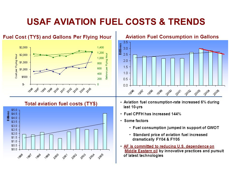 USAF AVIATION FUEL COSTS & TRENDS Aviation Fuel Consumption in Gallons Fuel Cost (TY$) and Gallons Per Flying Hour Total aviation fuel costs (TY$) Aviation fuel consumption-rate increased 6% during last 10-yrs Fuel CPFH has increased 144% Some factors Fuel consumption jumped in support of GWOT Standard price of aviation fuel increased dramatically FY04 & FY05 AF is committed to reducing U.S.