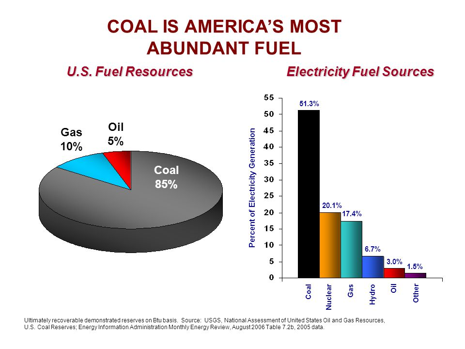 Oil 5% Gas 10% Coal 85% Ultimately recoverable demonstrated reserves on Btu basis.