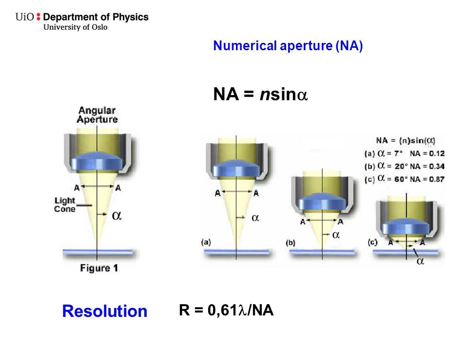 Numerical aperture (NA) NA = nsin  R = 0,61 /NA Resolution