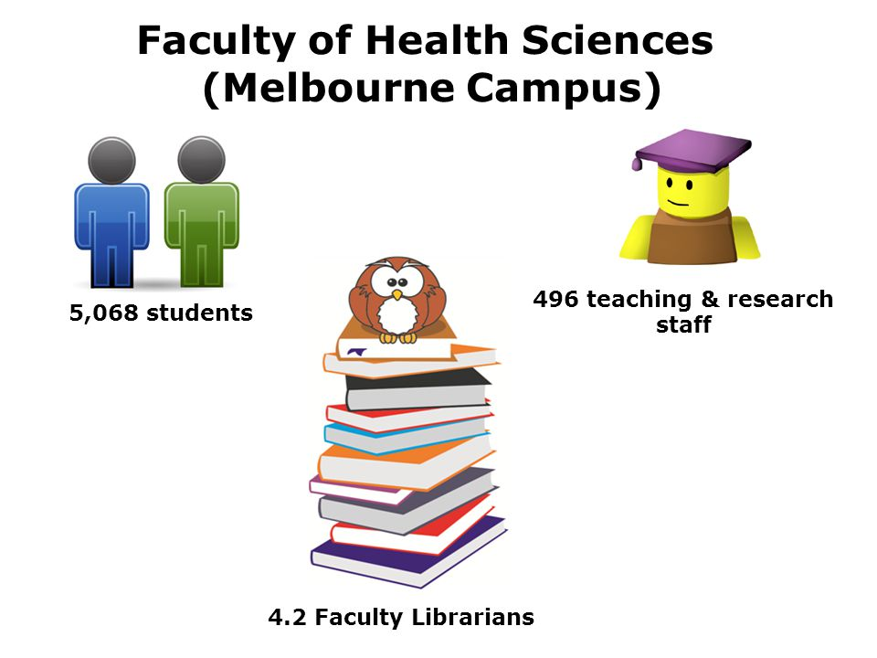 Faculty of Health Sciences (Melbourne Campus) 5,068 students 496 teaching & research staff 4.2 Faculty Librarians