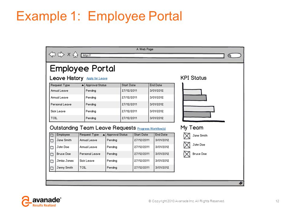 © Copyright 2010 Avanade Inc. All Rights Reserved. Example 1: Employee Portal 12