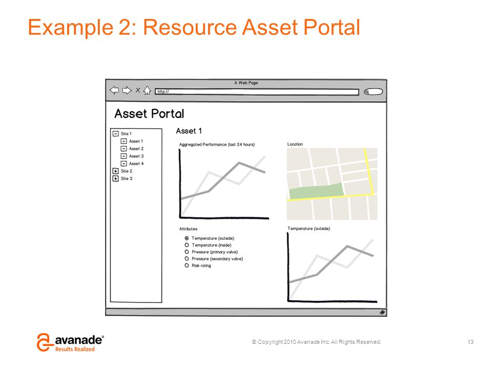 © Copyright 2010 Avanade Inc. All Rights Reserved. Example 2: Resource Asset Portal 13