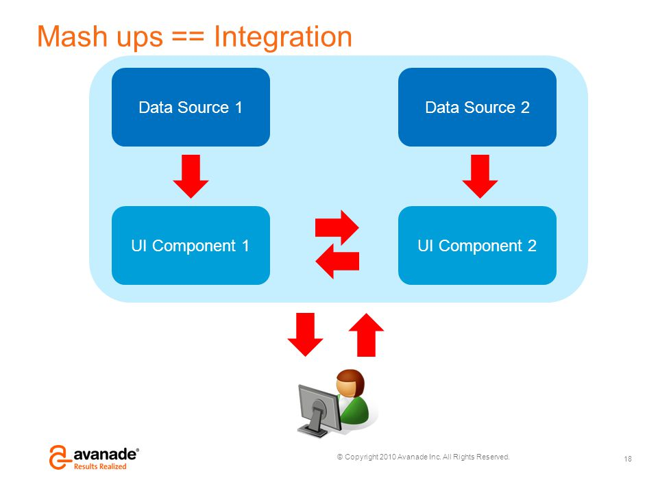 © Copyright 2010 Avanade Inc. All Rights Reserved. Mash ups == Integration 18 Data Source 1Data Source 2 UI Component 1UI Component 2