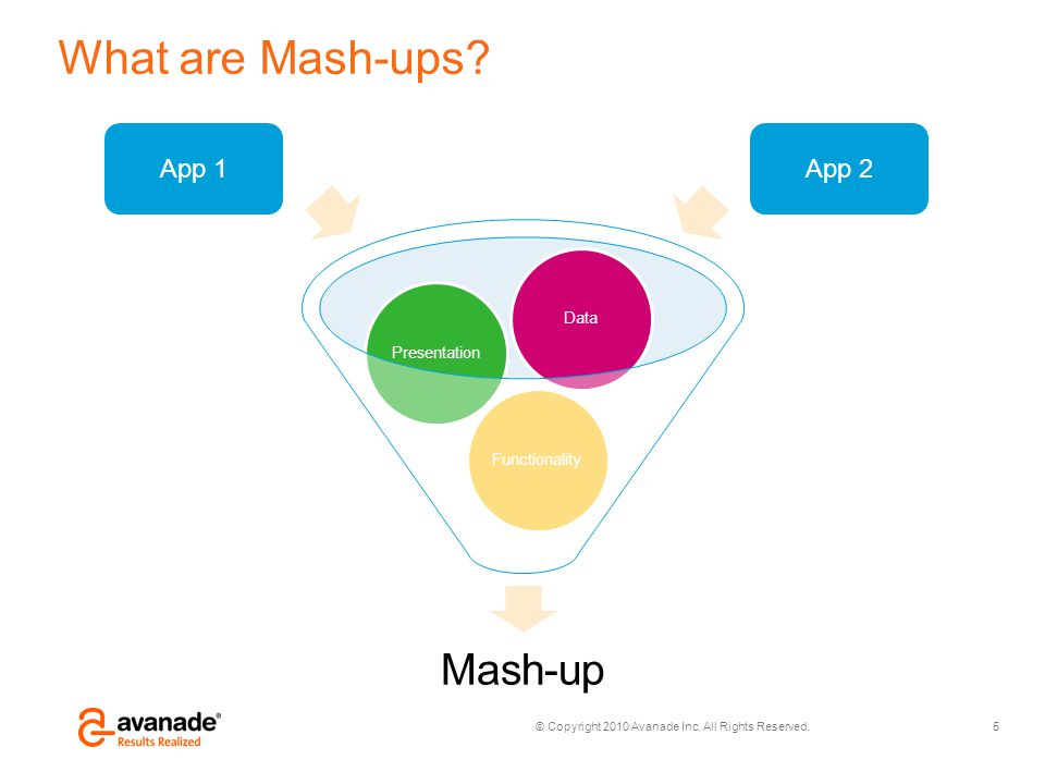 © Copyright 2010 Avanade Inc. All Rights Reserved. What are Mash-ups? Mash-up Functionality PresentationData 5 App 1App 2