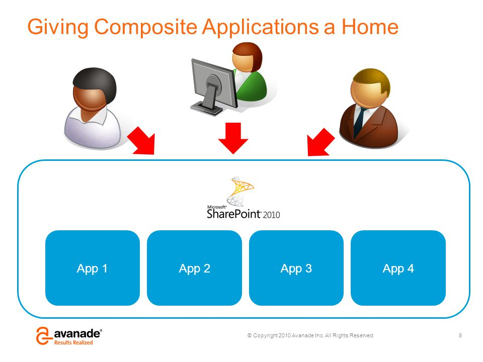 © Copyright 2010 Avanade Inc. All Rights Reserved. Giving Composite Applications a Home 8 App 1App 2App 3App 4