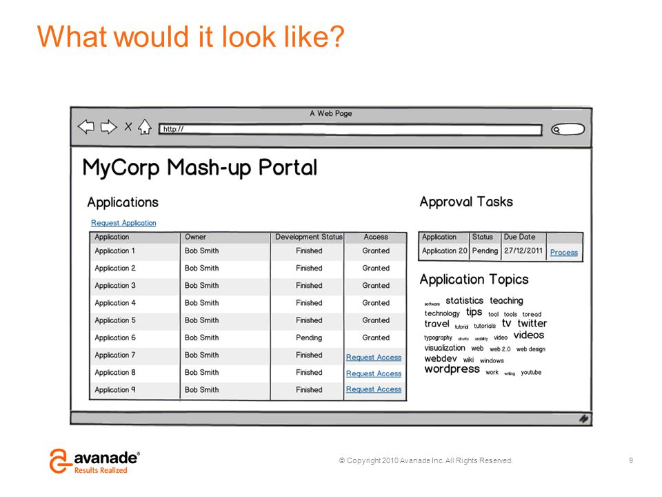 © Copyright 2010 Avanade Inc. All Rights Reserved. What would it look like? 9