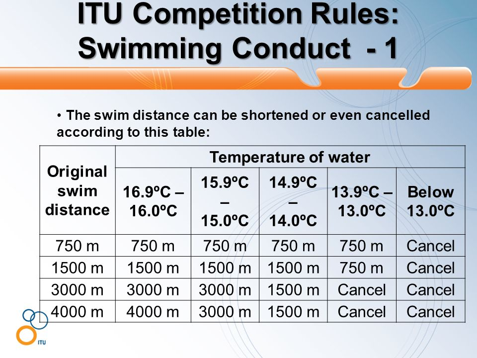 ITU Competition Rules: Swimming Conduct - 1 The swim distance can be shortened or even cancelled according to this table: Original swim distance Temperature of water 16.9ºC – 16.0ºC 15.9ºC – 15.0ºC 14.9ºC – 14.0ºC 13.9ºC – 13.0ºC Below 13.0ºC 750 m Cancel 1500 m 750 mCancel 3000 m 1500 mCancel 4000 m 3000 m1500 mCancel