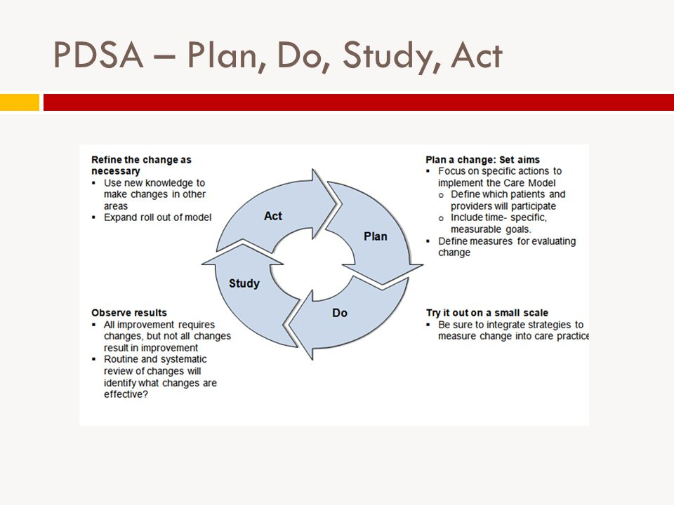 PDSA – Plan, Do, Study, Act