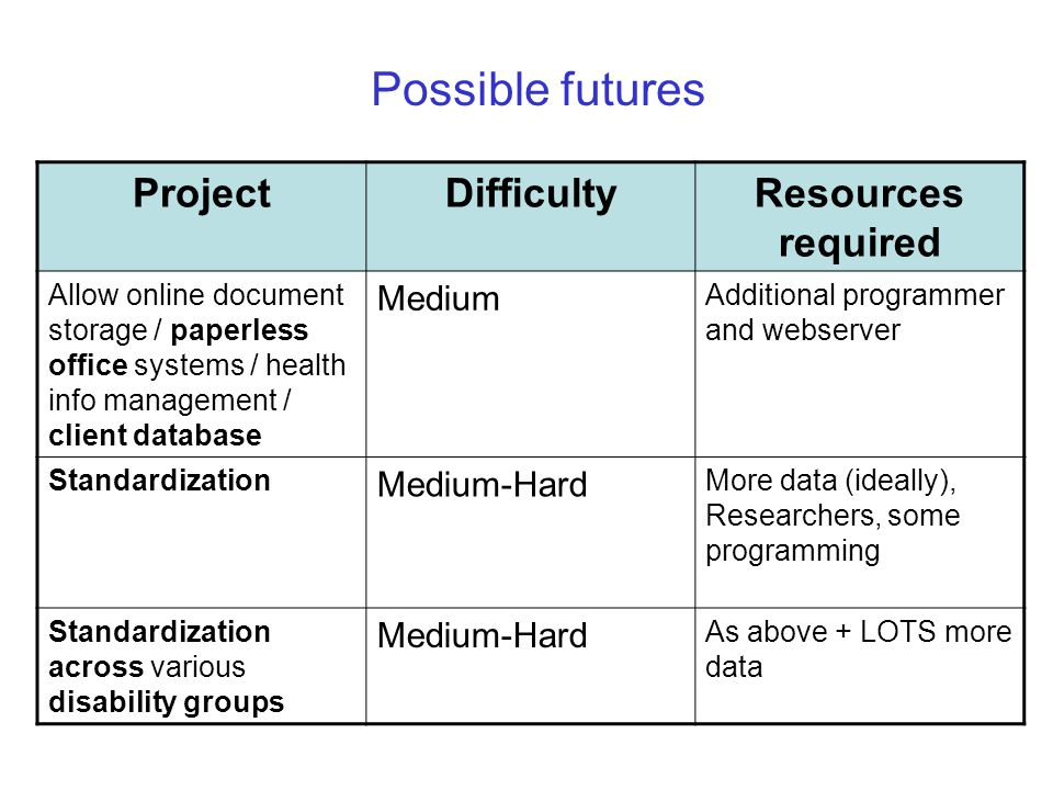 Possible futures ProjectDifficultyResources required Allow online document storage / paperless office systems / health info management / client database Medium Additional programmer and webserver Standardization Medium-Hard More data (ideally), Researchers, some programming Standardization across various disability groups Medium-Hard As above + LOTS more data