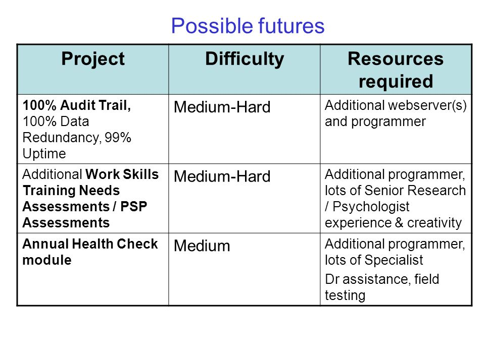 Possible futures ProjectDifficultyResources required 100% Audit Trail, 100% Data Redundancy, 99% Uptime Medium-Hard Additional webserver(s) and programmer Additional Work Skills Training Needs Assessments / PSP Assessments Medium-Hard Additional programmer, lots of Senior Research / Psychologist experience & creativity Annual Health Check module Medium Additional programmer, lots of Specialist Dr assistance, field testing
