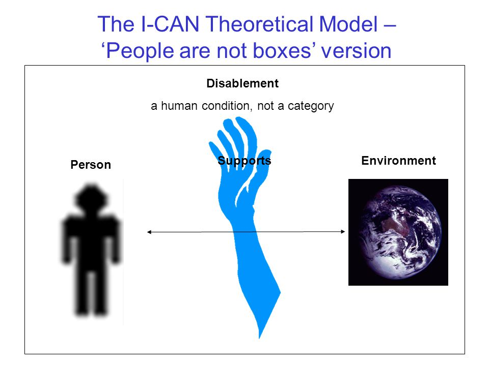 The I-CAN Theoretical Model – 'People are not boxes' version EnvironmentSupports Disablement a human condition, not a category Person