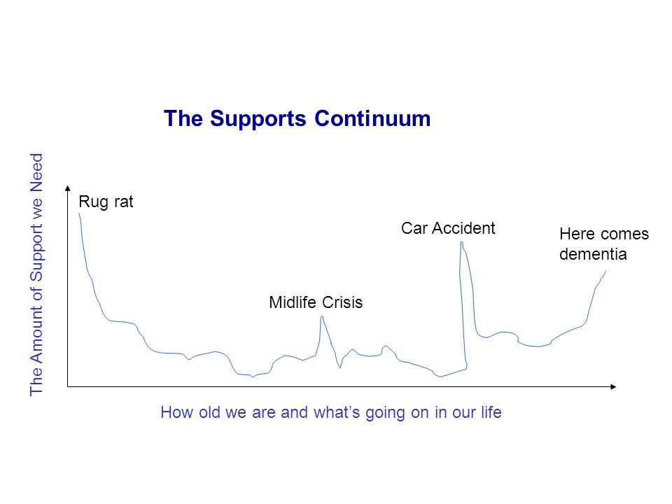 The Amount of Support we Need How old we are and what's going on in our life The Supports Continuum Rug rat Here comes dementia Midlife Crisis Car Accident