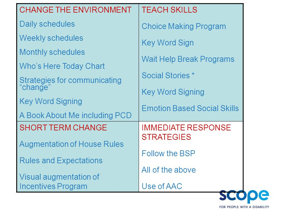 Case Study: AAC strategies in BISP CHANGE THE ENVIRONMENT Daily schedules Weekly schedules Monthly schedules Who's Here Today Chart Strategies for communicating change Key Word Signing A Book About Me including PCD TEACH SKILLS Choice Making Program Key Word Sign Wait Help Break Programs Social Stories * Key Word Signing Emotion Based Social Skills SHORT TERM CHANGE Augmentation of House Rules Rules and Expectations Visual augmentation of Incentives Program IMMEDIATE RESPONSE STRATEGIES Follow the BSP All of the above Use of AAC