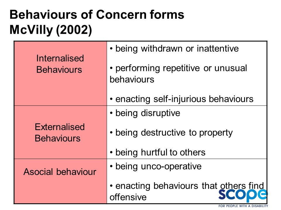 Behaviours of Concern forms McVilly (2002) Internalised Behaviours being withdrawn or inattentive performing repetitive or unusual behaviours enacting
