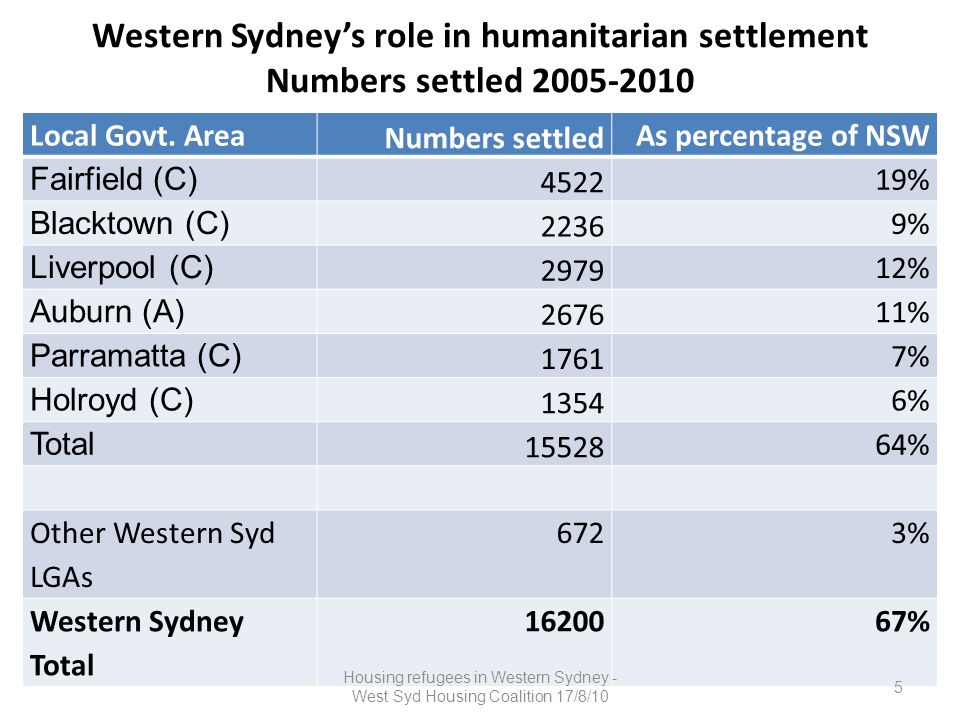 Specialist services clustered in West Migrant resource centres – Fairfield, Paramatta-Holroyd, Auburn (Diversity Services), Blacktown Schools with Intensive English Classes STARTTS - NSW Service for the Treatment And Rehabilitation of Torture and Trauma Survivors (Carramar, Liverpool, Auburn) 6 Housing refugees in Western Sydney - West Syd Housing Coalition 17/8/10