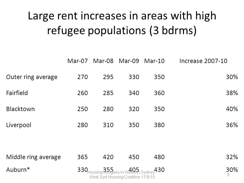 Large rent increases in areas with high refugee populations (3 bdrms) Mar-07Mar-08Mar-09Mar-10Increase 2007-10 Outer ring average27029533035030% Fairfield26028534036038% Blacktown25028032035040% Liverpool28031035038036% Middle ring average36542045048032% Auburn*33035540543030% 8 Housing refugees in Western Sydney - West Syd Housing Coalition 17/8/10